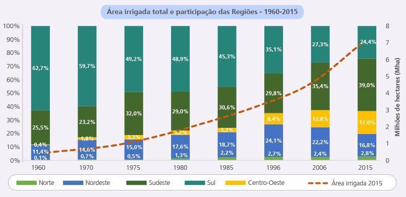 Área irrigada por região brasileira